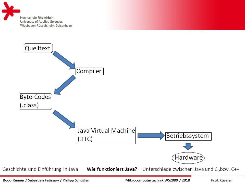 Geschichte und Einführung in Java Wie funktioniert Java