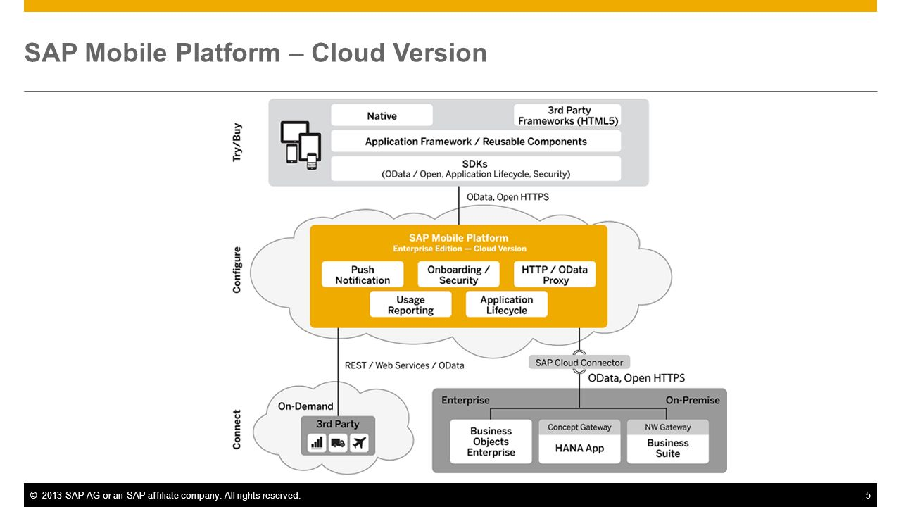 SAP Mobile Platform – Cloud Version