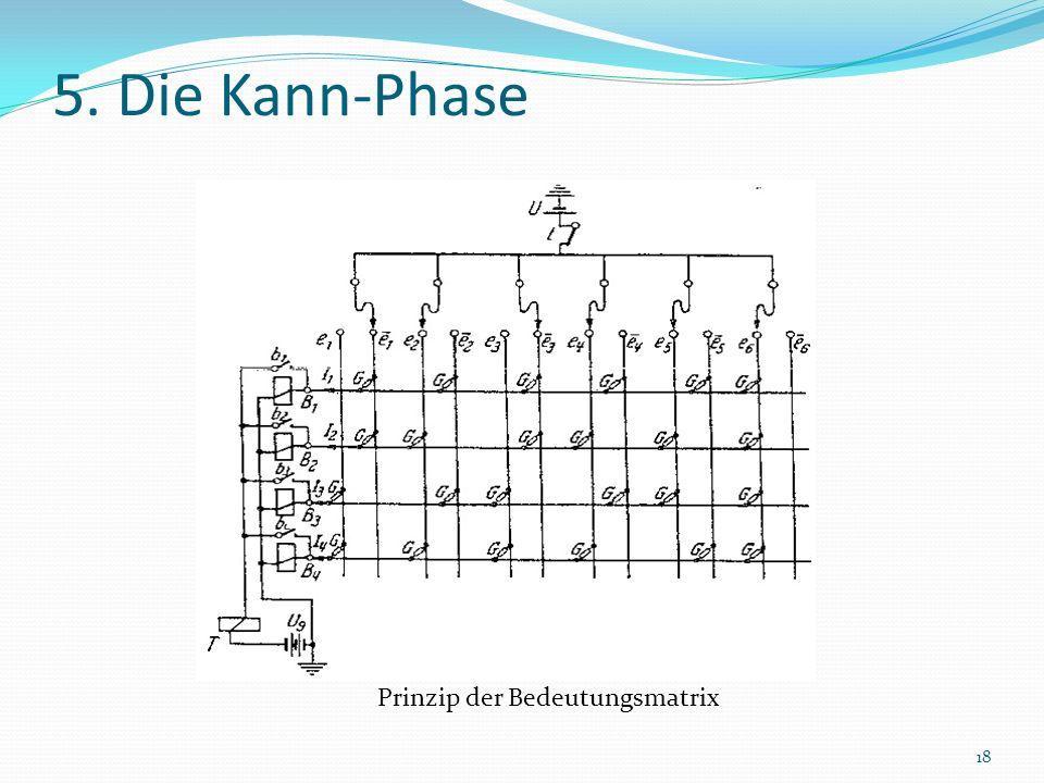 5. Die Kann-Phase Prinzip der Bedeutungsmatrix