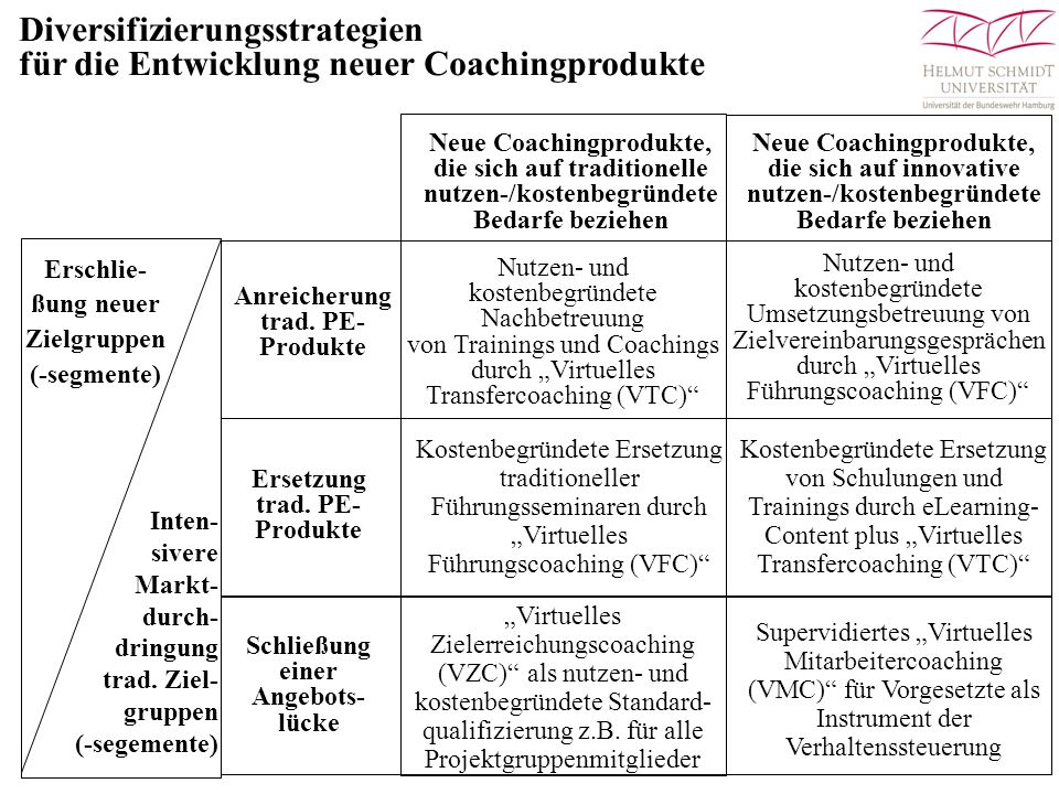 Diversifizierungsstrategien für die Entwicklung neuer Coachingprodukte