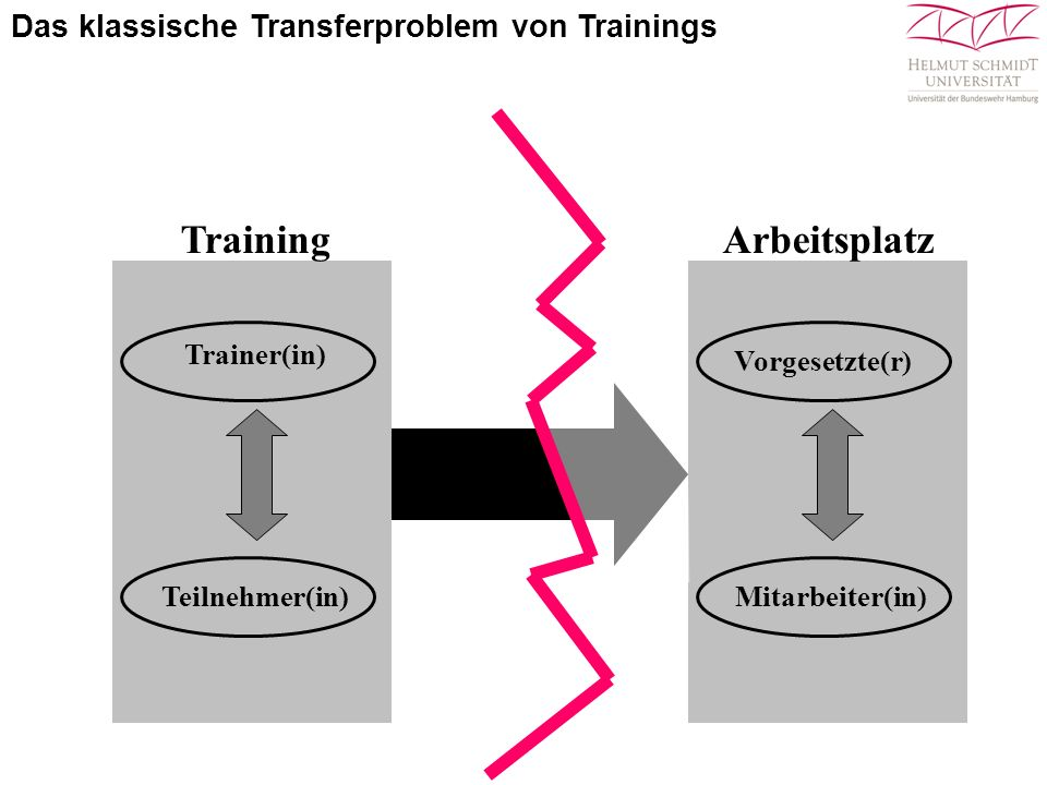 Training Arbeitsplatz