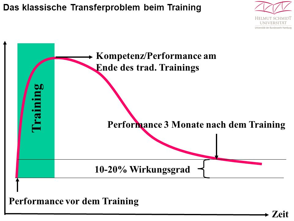 Training Kompetenz/Performance am Ende des trad. Trainings