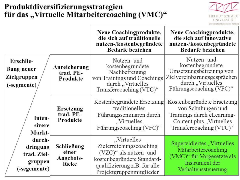 """Produktdiversifizierungsstrategien für das """"Virtuelle Mitarbeitercoaching (VMC)"""