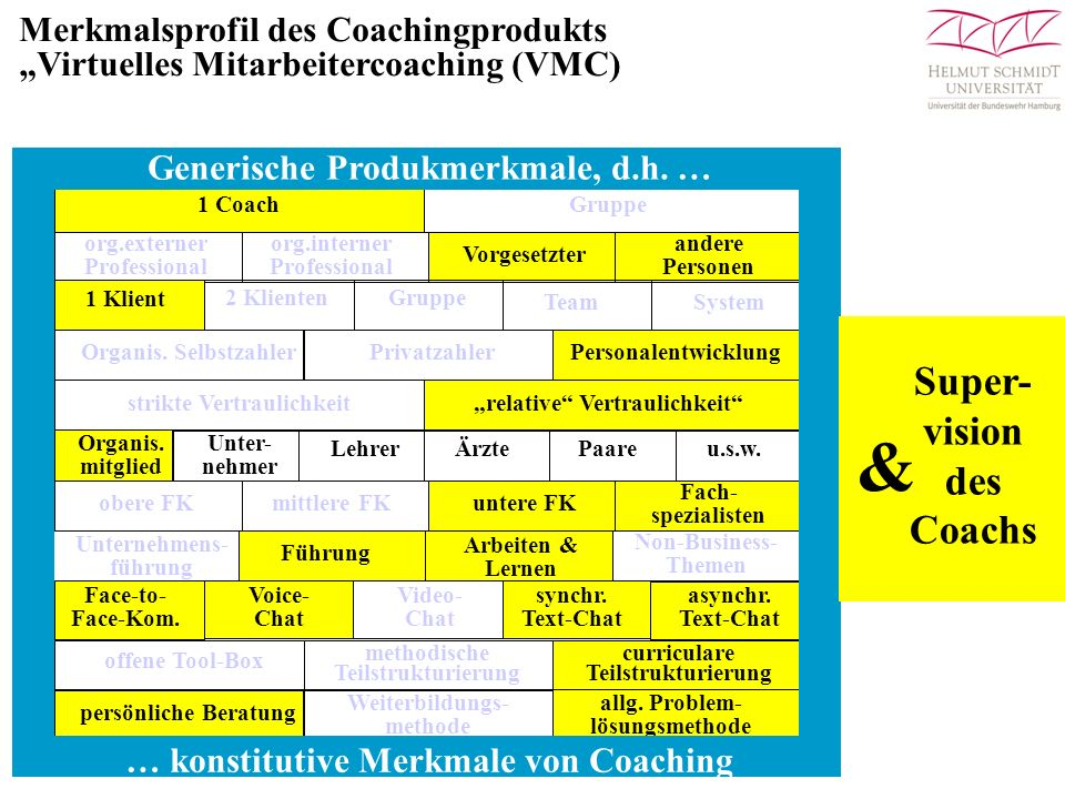 Generische Produkmerkmale, d.h. … … konstitutive Merkmale von Coaching