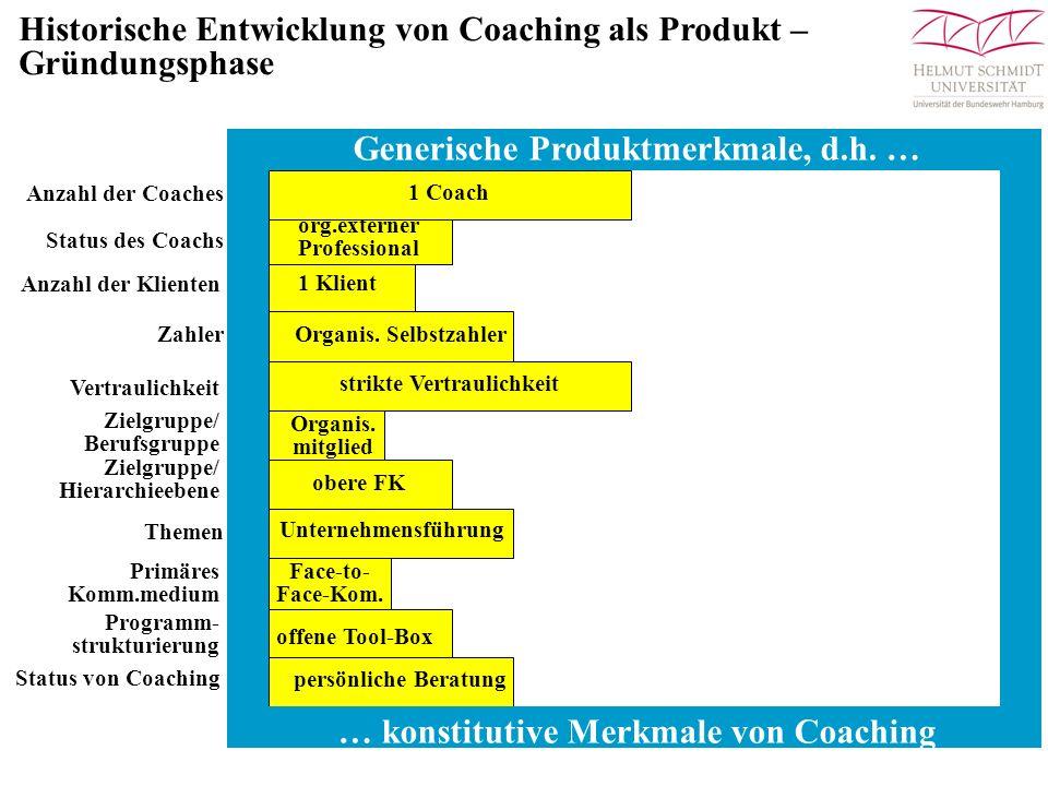Historische Entwicklung von Coaching als Produkt –Gründungsphase