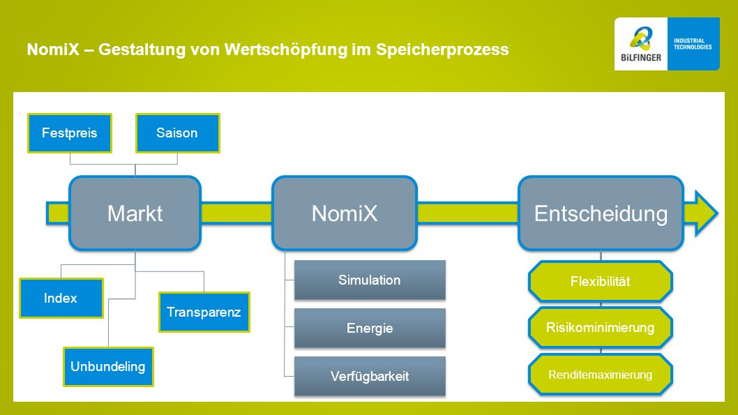 NomiX – Gestaltung von Wertschöpfung im Speicherprozess