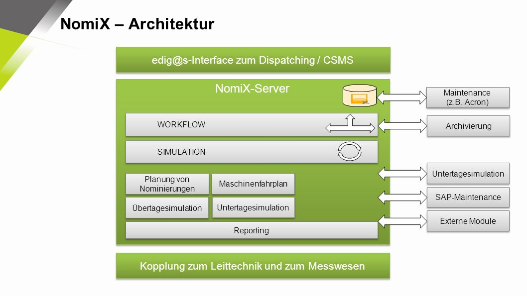 NomiX – Architektur NomiX-Server