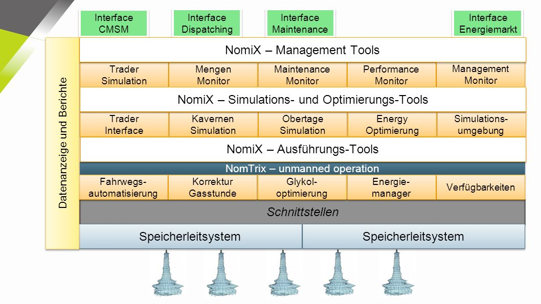 NomiX – Management Tools
