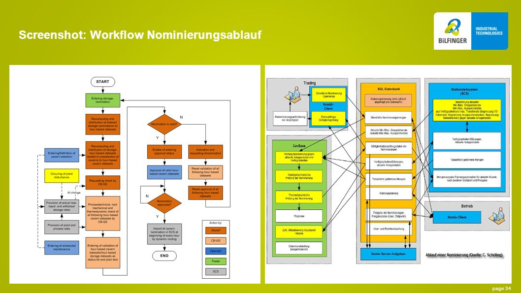 Screenshot: Workflow Nominierungsablauf
