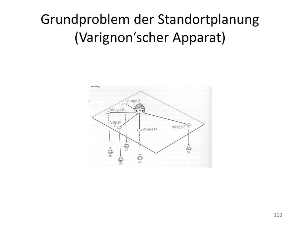 Grundproblem der Standortplanung (Varignon'scher Apparat)