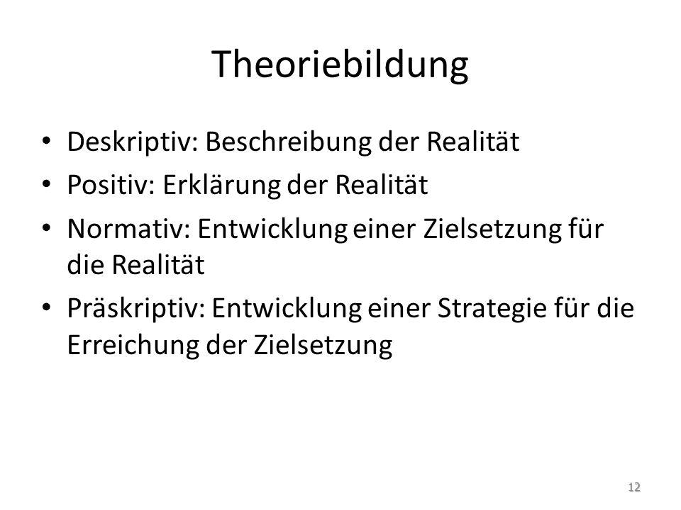 Theoriebildung Deskriptiv: Beschreibung der Realität