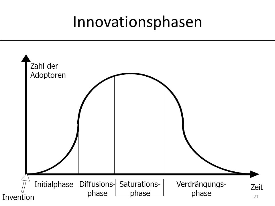 Innovationsphasen Zahl der Adoptoren Initialphase Diffusions- phase