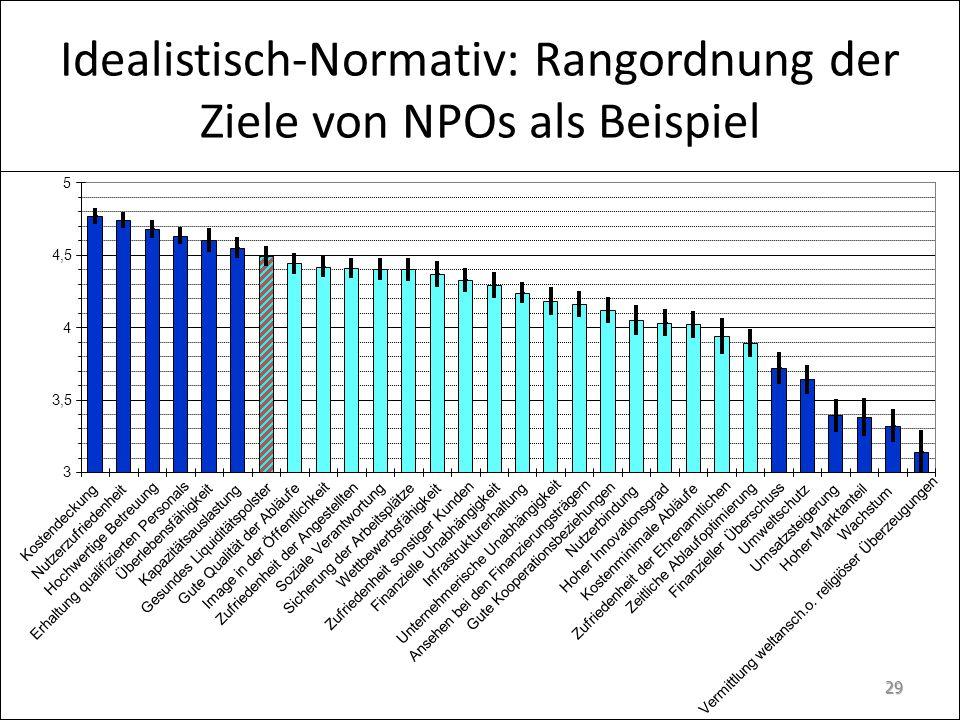 Idealistisch-Normativ: Rangordnung der Ziele von NPOs als Beispiel