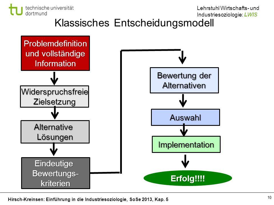 Klassisches Entscheidungsmodell