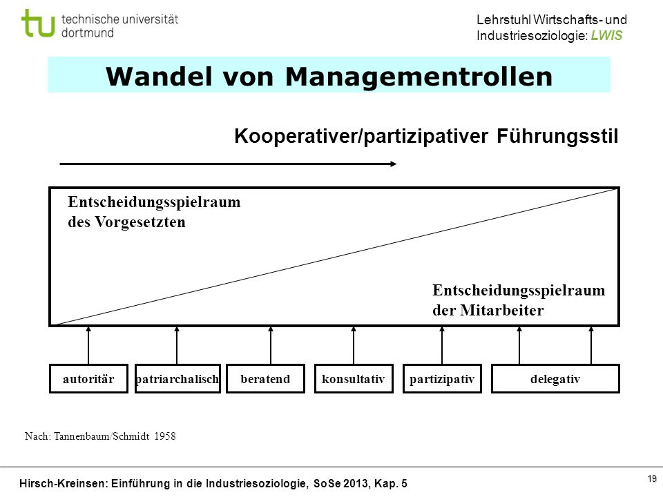Wandel von Managementrollen