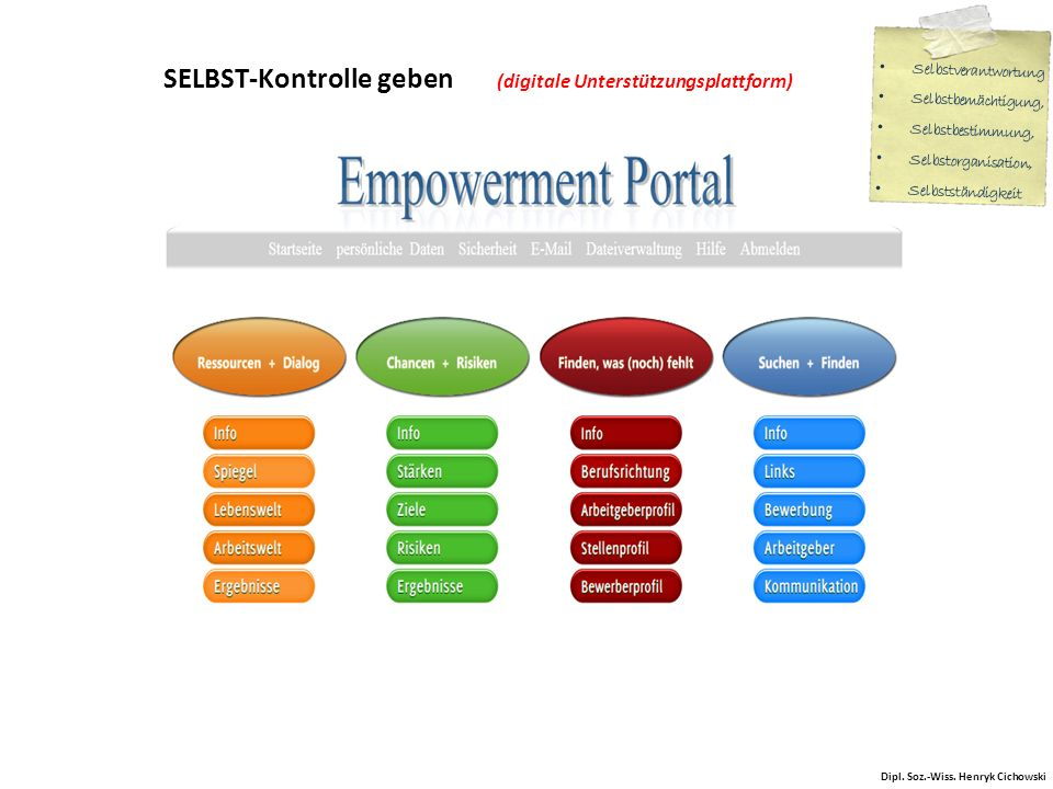 SELBST-Kontrolle geben (digitale Unterstützungsplattform)