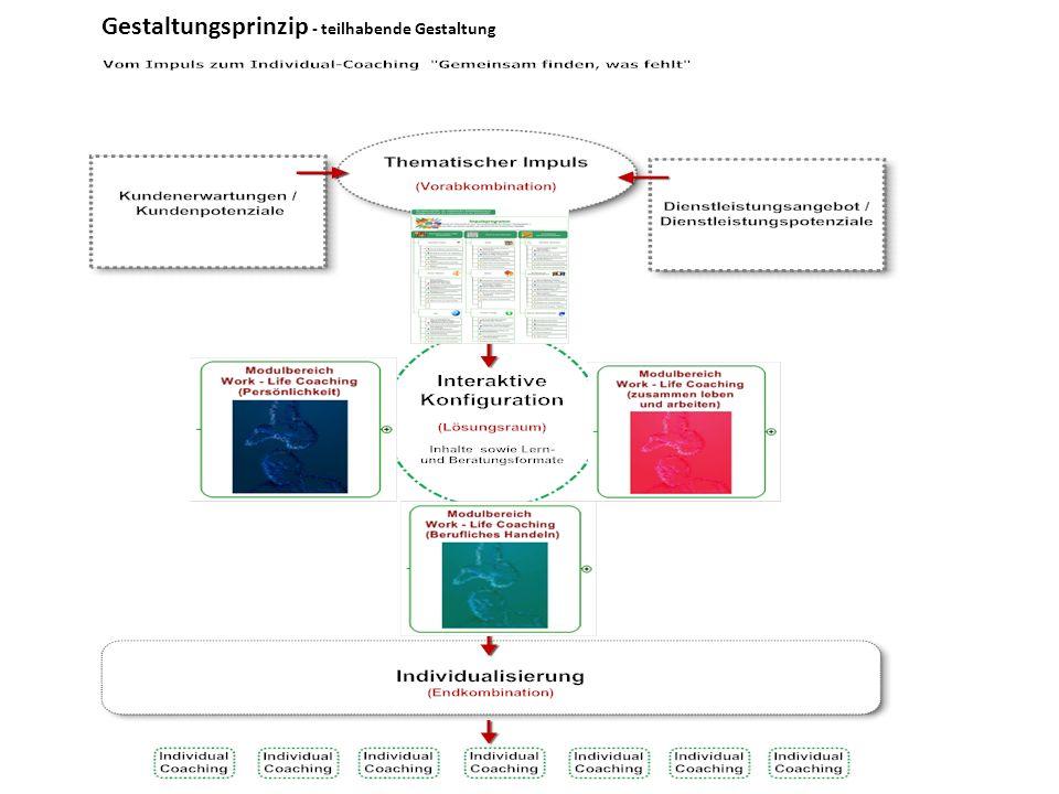 Gestaltungsprinzip - teilhabende Gestaltung