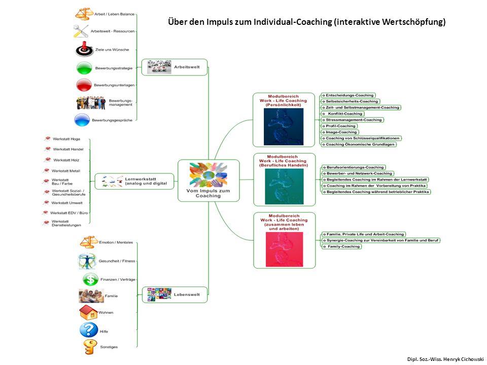 Über den Impuls zum Individual-Coaching (interaktive Wertschöpfung)