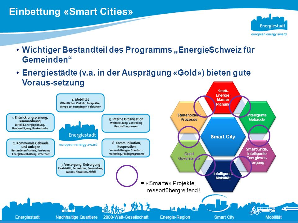 Einbettung «Smart Cities»