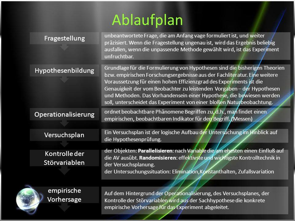 Ablaufplan Fragestellung Hypothesenbildung Operationalisierung