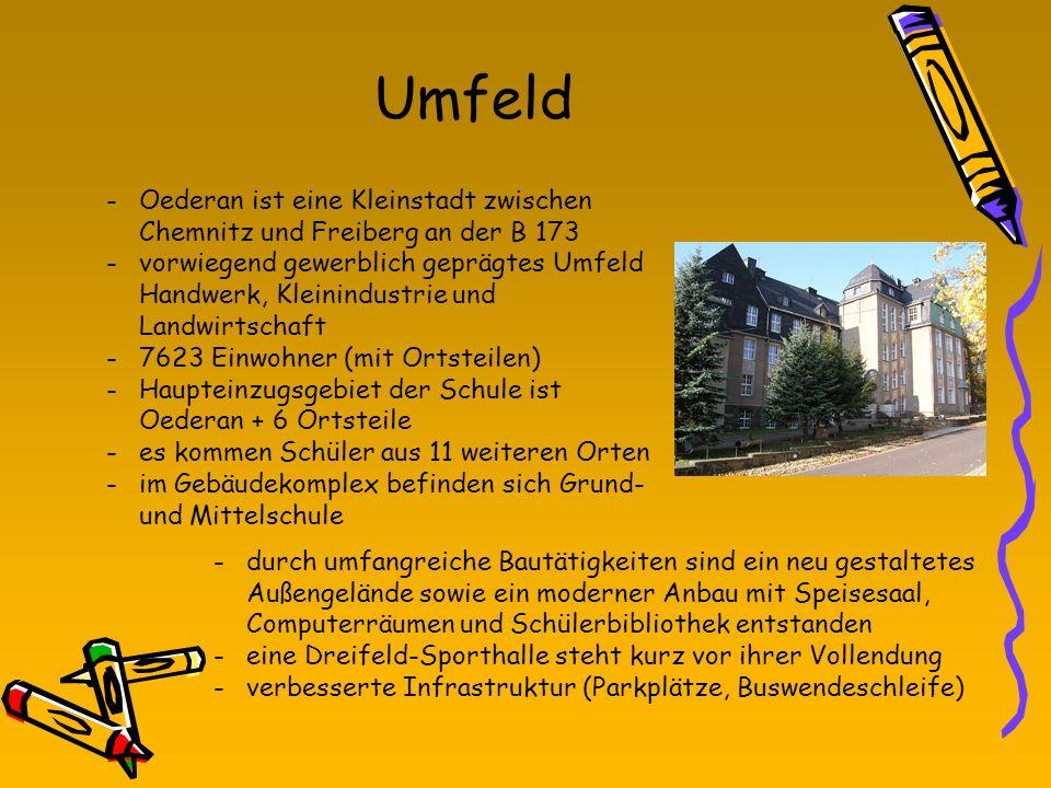 Umfeld Oederan ist eine Kleinstadt zwischen Chemnitz und Freiberg an der B 173.