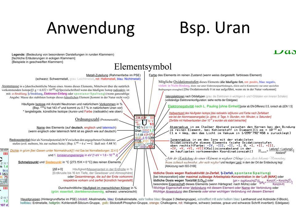 Anwendung Bsp. Uran Ablesen von Zeile (Schalen) und Spalte (Gruppe)