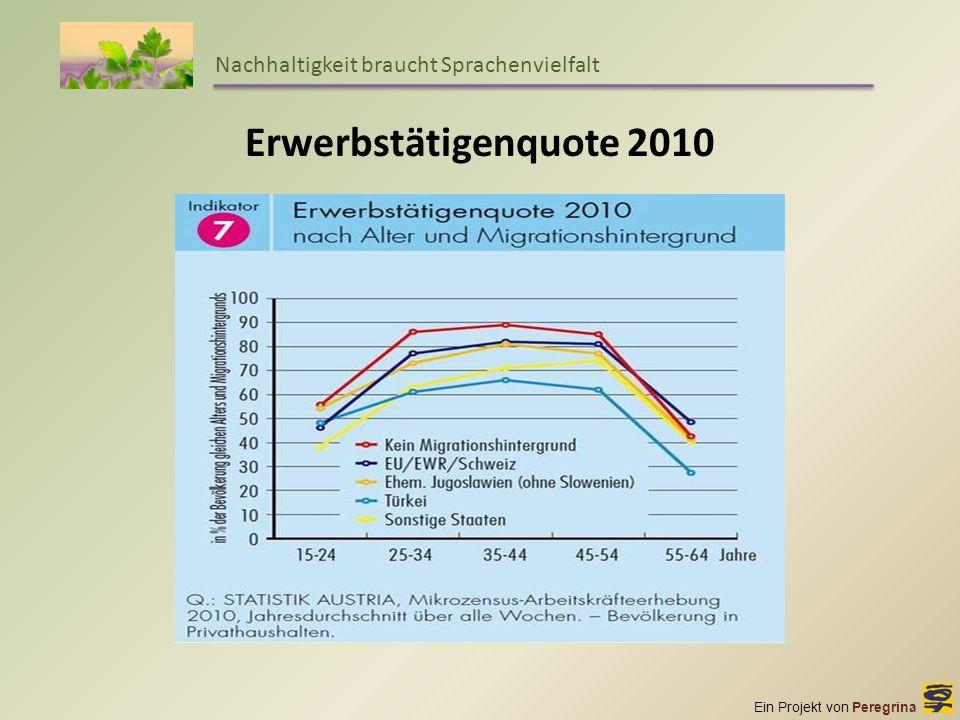 Erwerbstätigenquote 2010 Nachhaltigkeit braucht Sprachenvielfalt