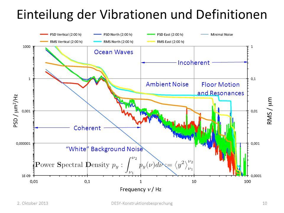 Einteilung der Vibrationen und Definitionen