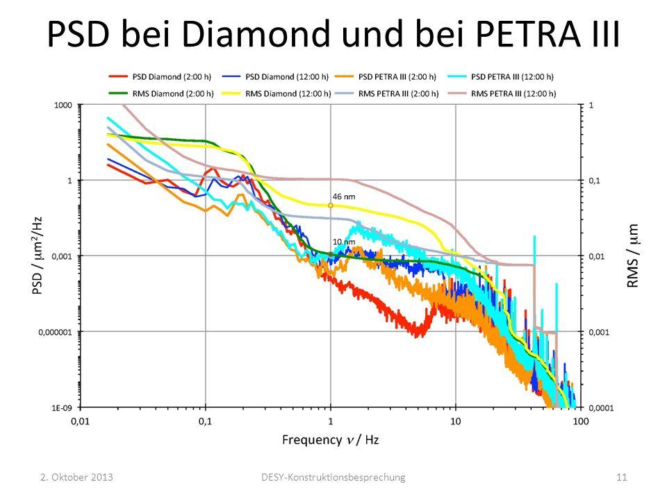 PSD bei Diamond und bei PETRA III