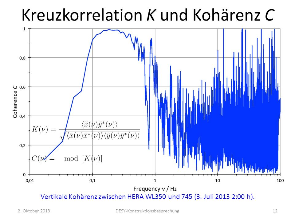 Kreuzkorrelation K und Kohärenz C