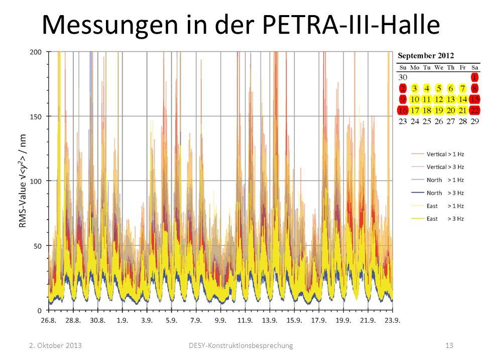 Messungen in der PETRA-III-Halle