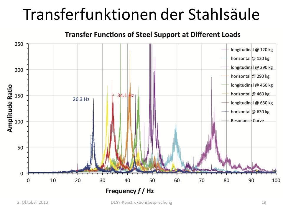 Transferfunktionen der Stahlsäule