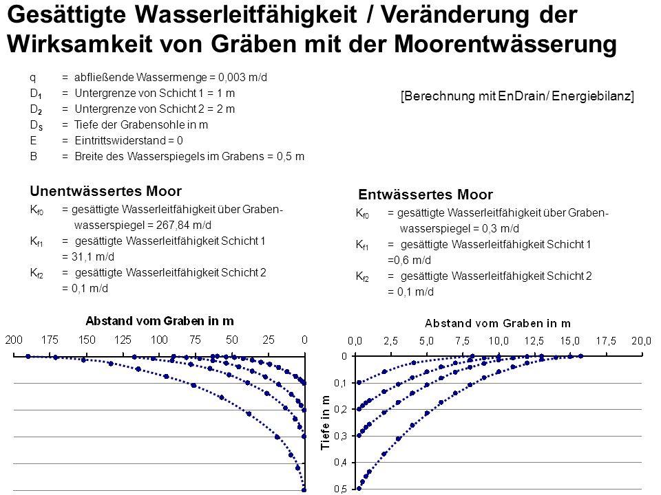 Gesättigte Wasserleitfähigkeit / Veränderung der Wirksamkeit von Gräben mit der Moorentwässerung