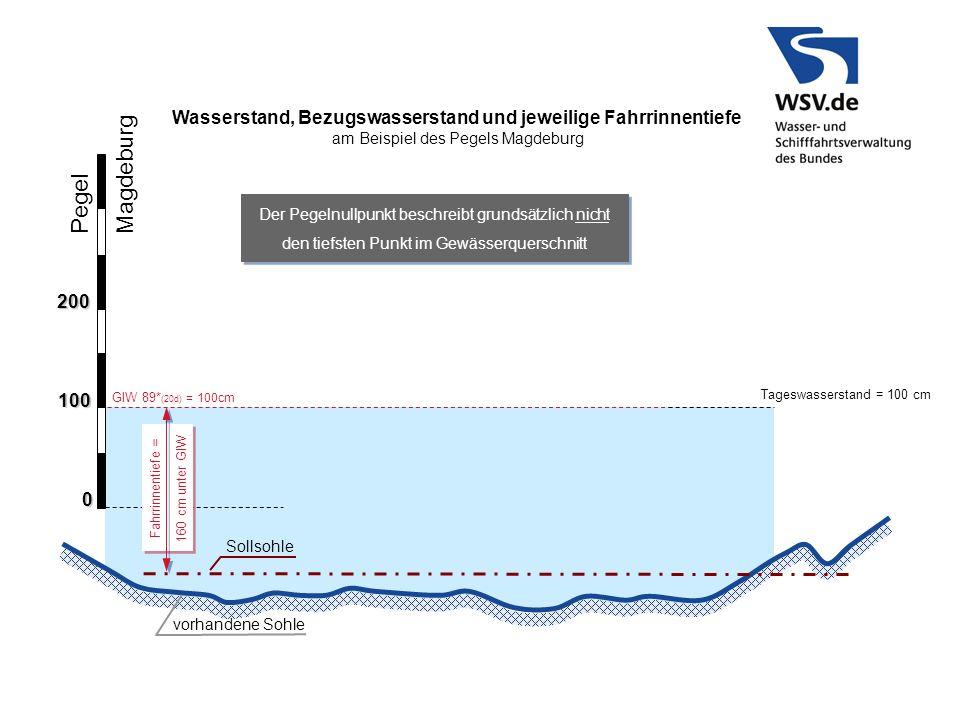 Wasserstand, Bezugswasserstand und jeweilige Fahrrinnentiefe
