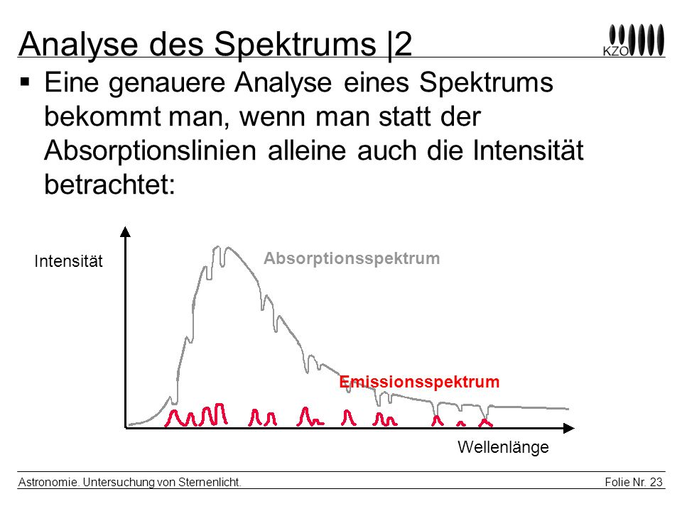 Analyse des Spektrums |2