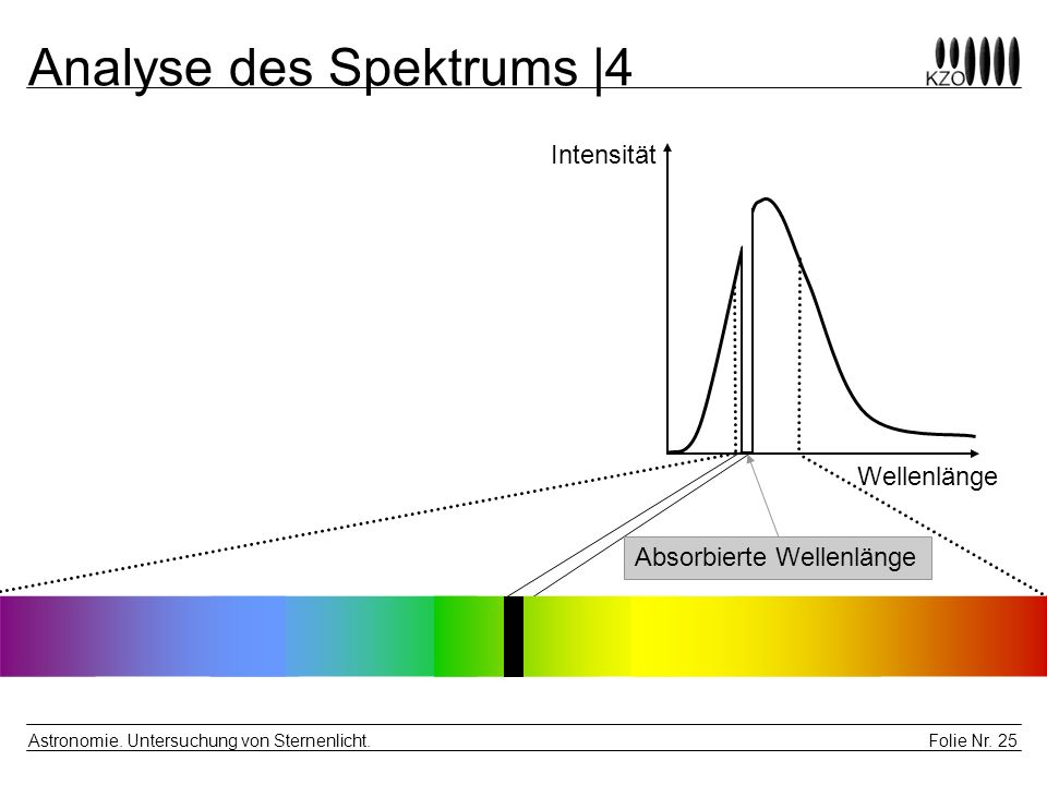 Analyse des Spektrums |4