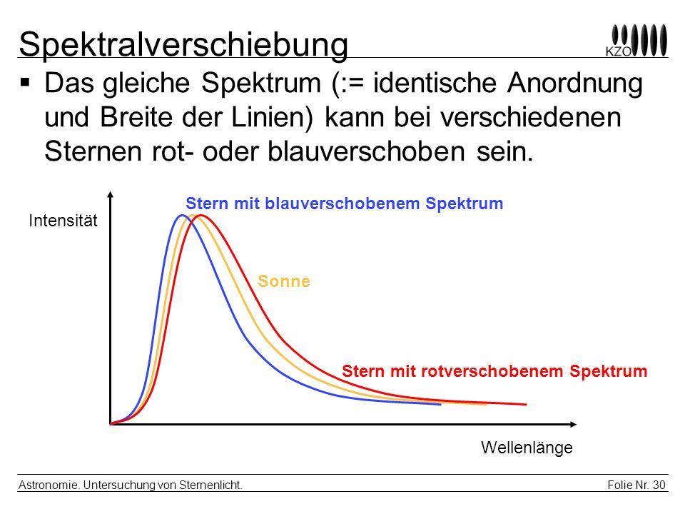 Spektralverschiebung