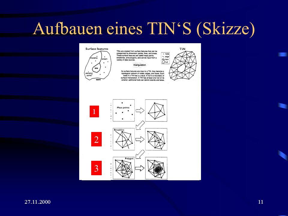 Aufbauen eines TIN'S (Skizze)