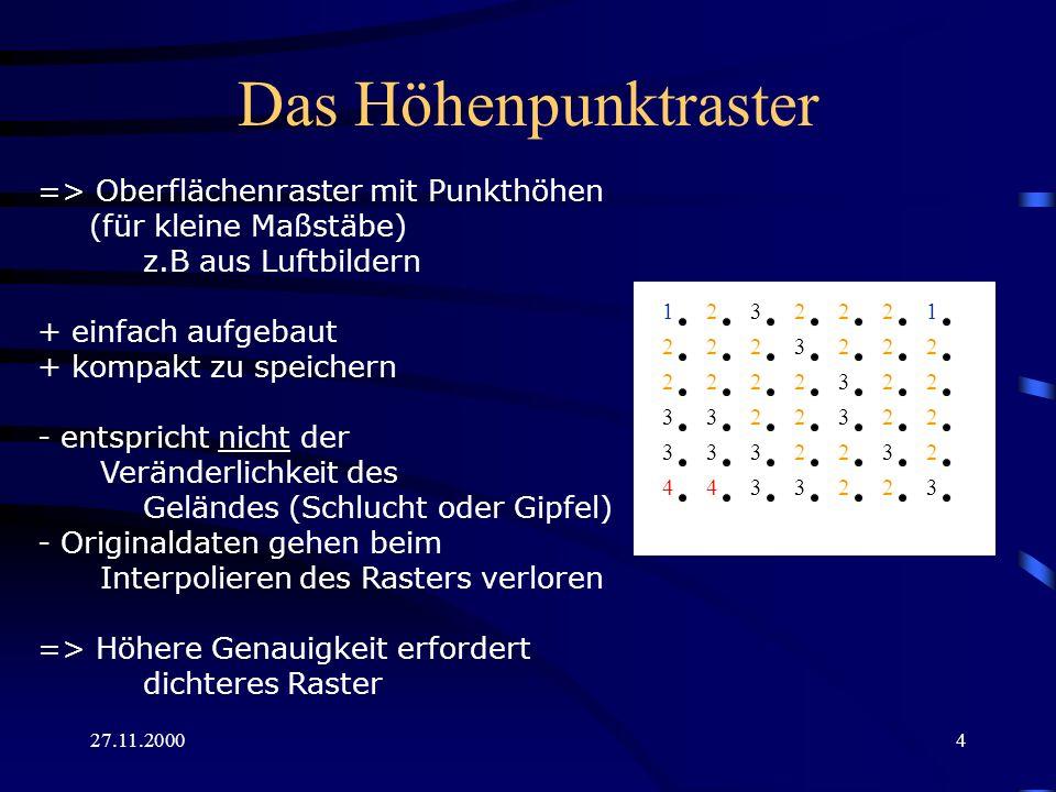 Das Höhenpunktraster => Oberflächenraster mit Punkthöhen