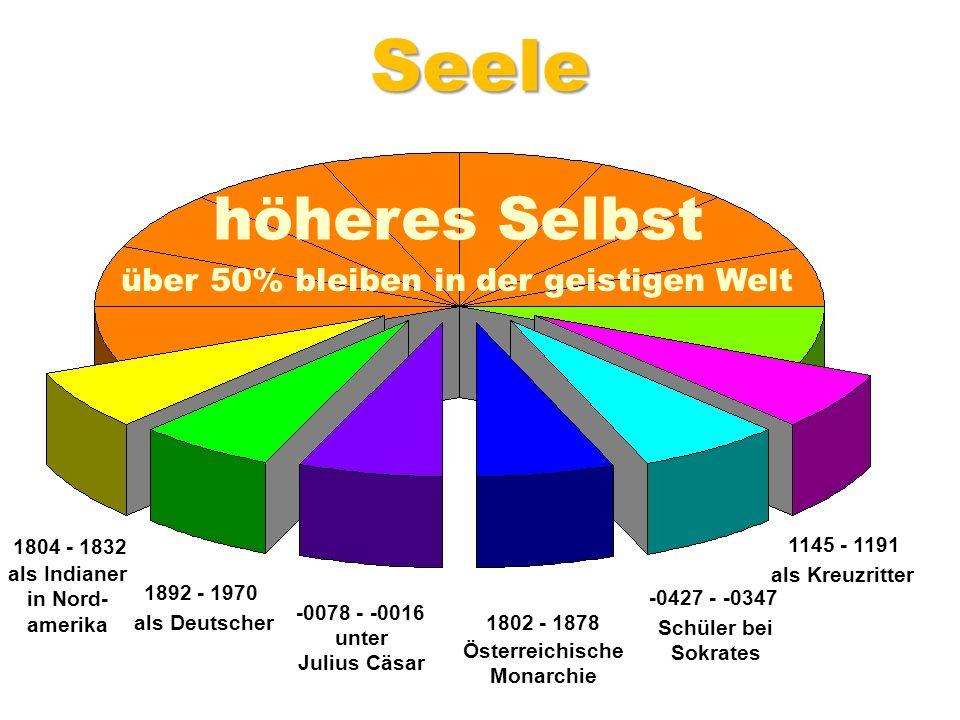als Indianer in Nord- amerika Österreichische Monarchie