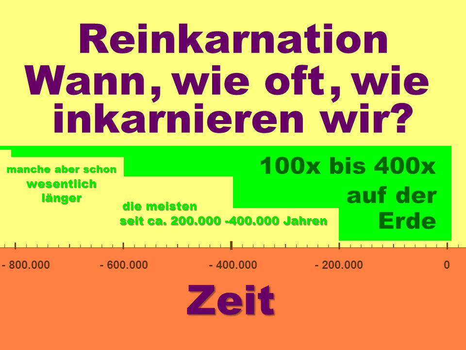 Reinkarnation Wann , wie oft , wie inkarnieren wir Zeit 100x bis 400x