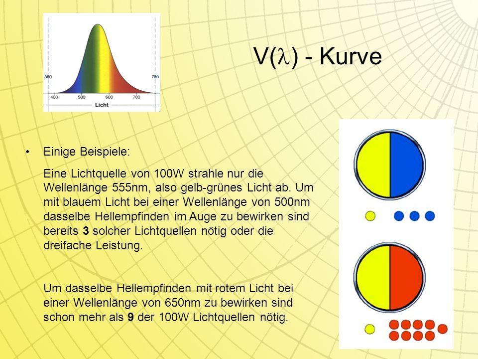 V() - Kurve Einige Beispiele:
