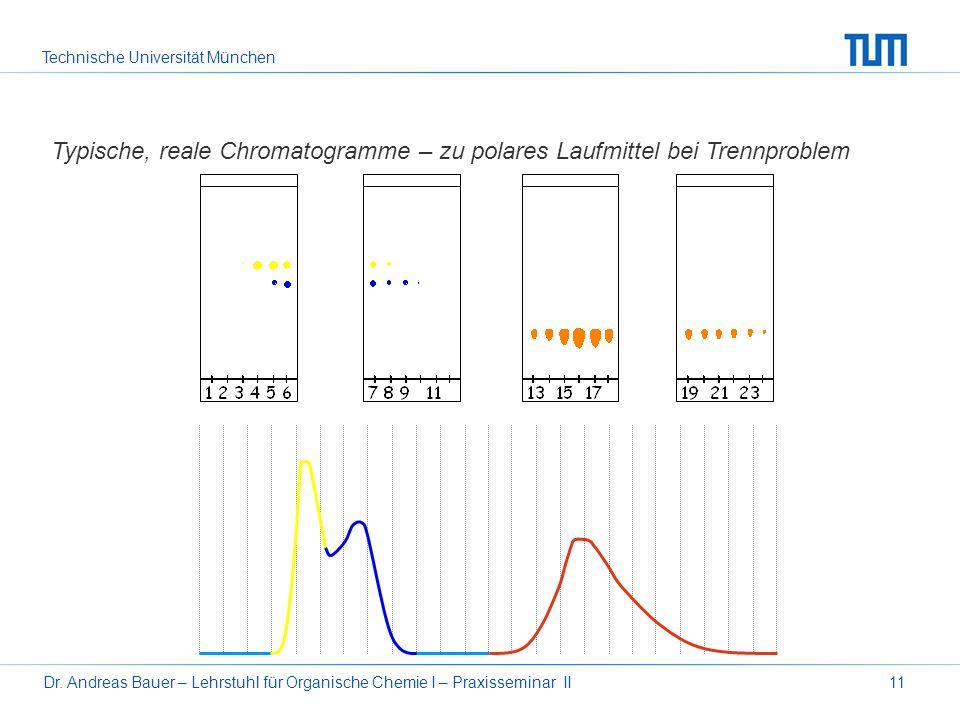 Typische, reale Chromatogramme – zu polares Laufmittel bei Trennproblem