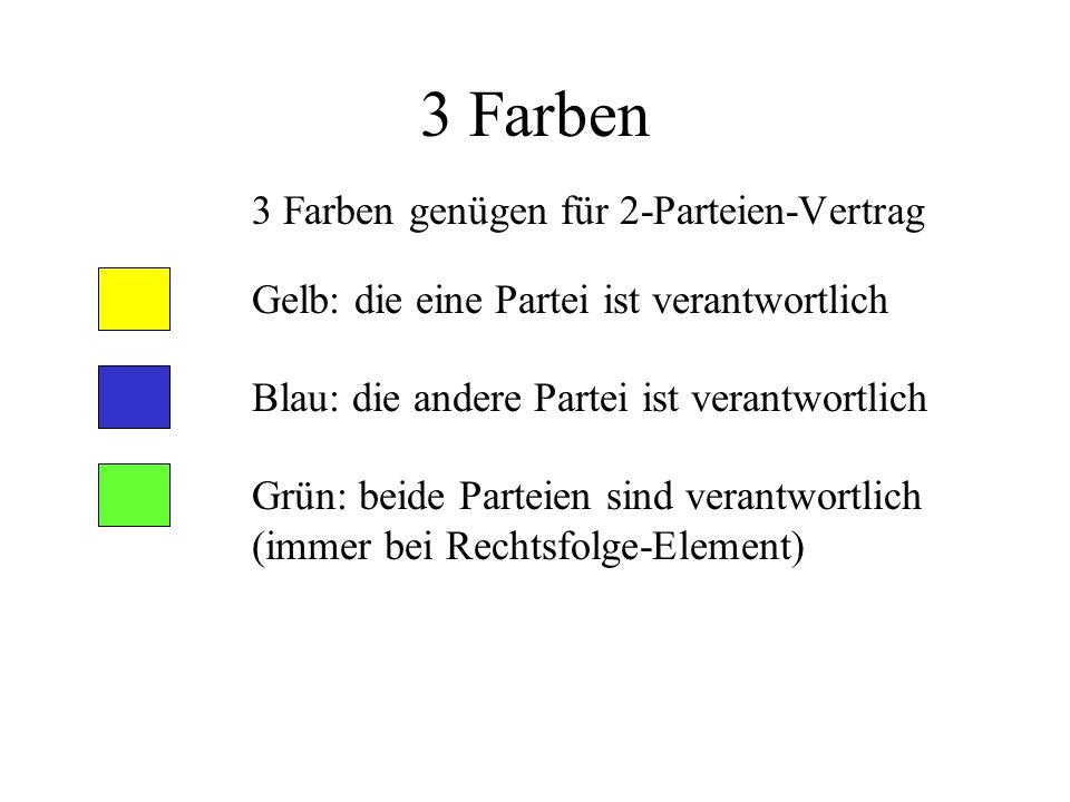 3 Farben 3 Farben genügen für 2-Parteien-Vertrag