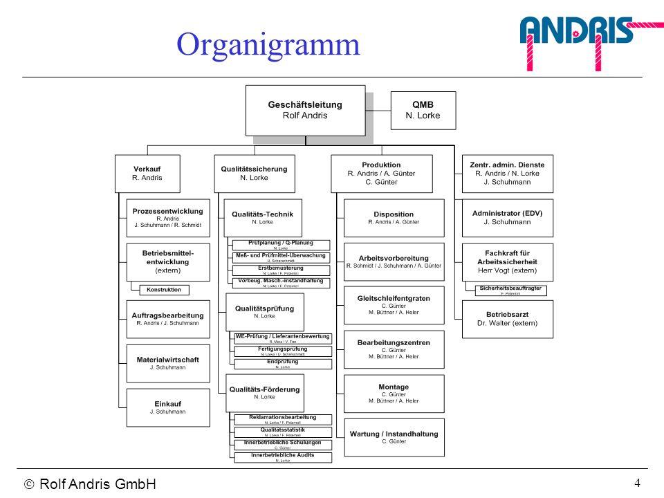Organigramm  Rolf Andris GmbH