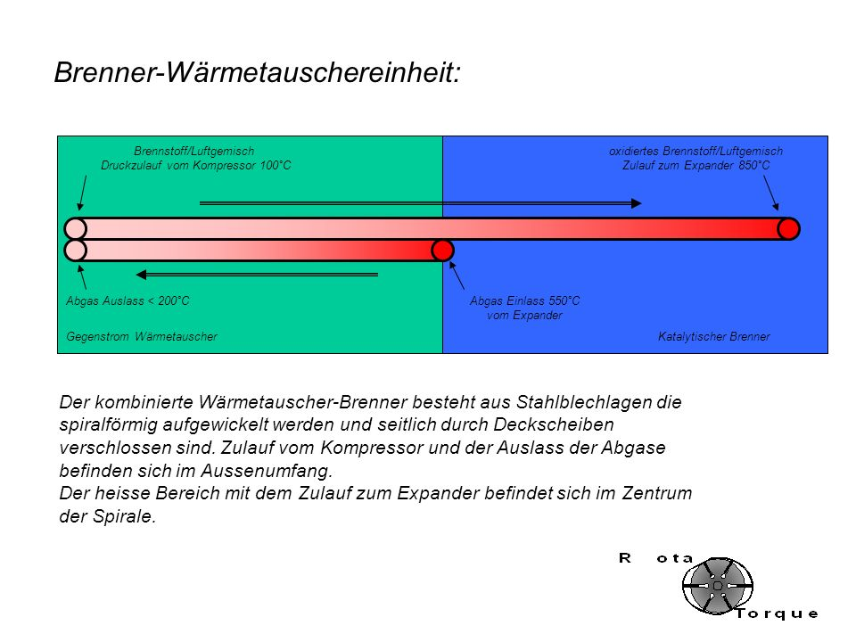 Brenner-Wärmetauschereinheit: