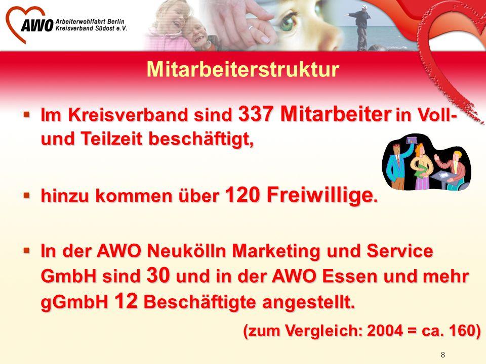 Mitarbeiterstruktur Im Kreisverband sind 337 Mitarbeiter in Voll- und Teilzeit beschäftigt, hinzu kommen über 120 Freiwillige.
