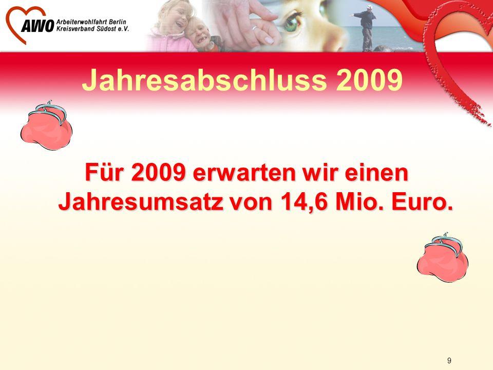 Für 2009 erwarten wir einen Jahresumsatz von 14,6 Mio. Euro.