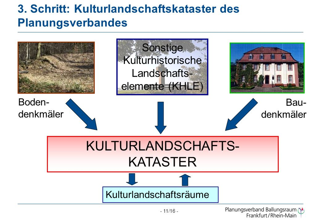 3. Schritt: Kulturlandschaftskataster des Planungsverbandes