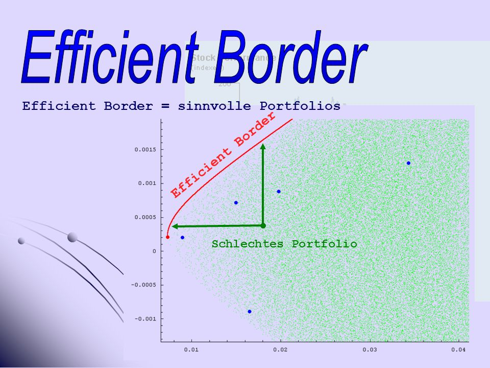 Efficient Border Efficient Border = sinnvolle Portfolios